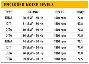 C4-4-noise-levels