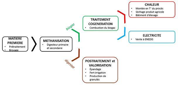 Shéma de principe - Méthanisation