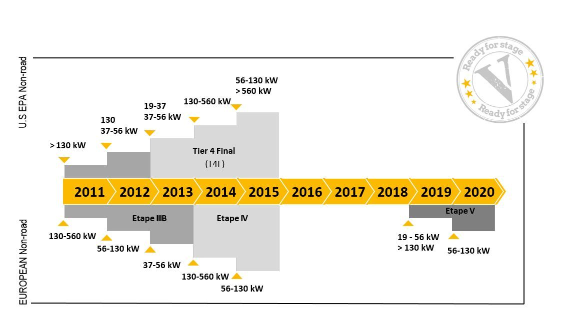 Schedule of standards - Stage V