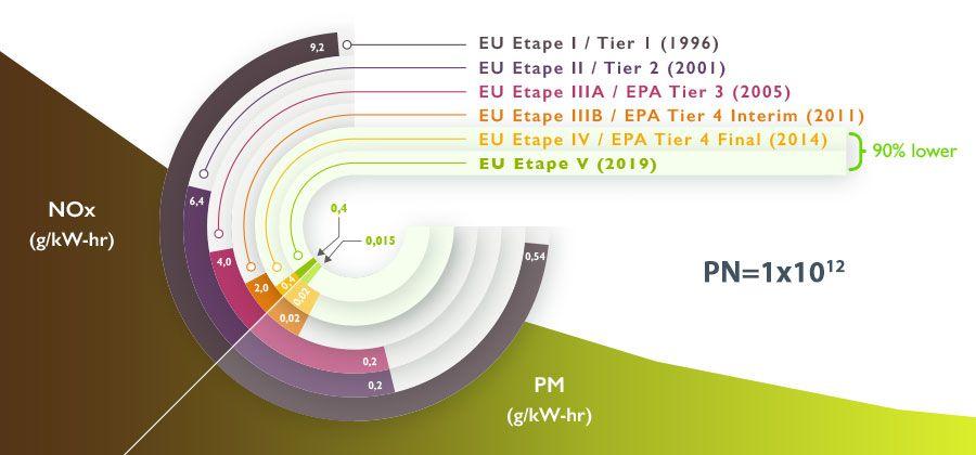 Emission standards - Stage V