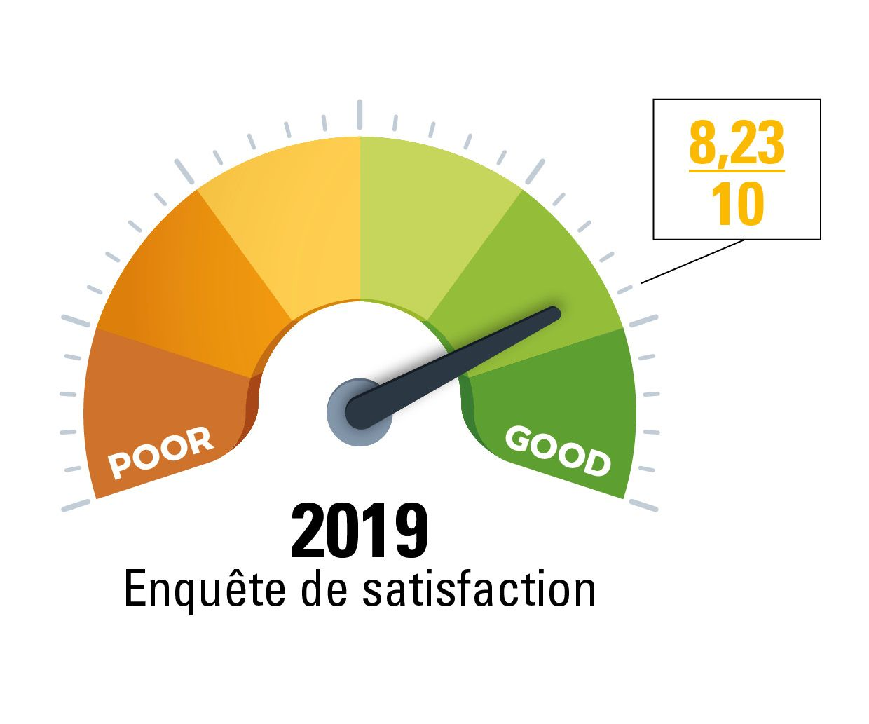 Satisfaction clients 2019