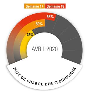 Taux de charge des techniciens - Avril 2020