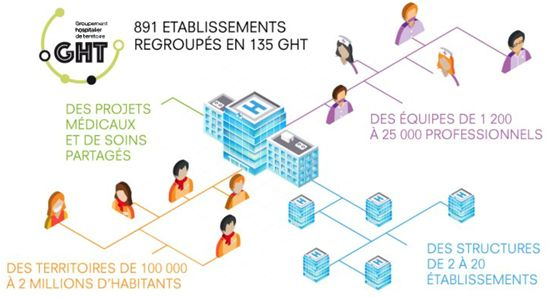 Infographie Groupement hospitaliers de territoires